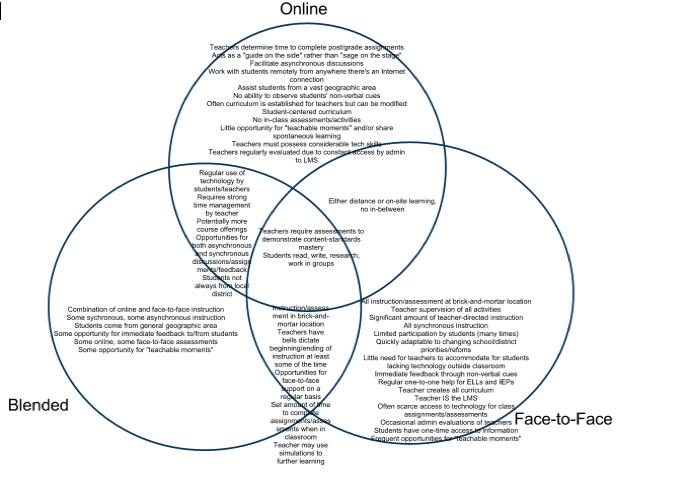 Online Vs Blended Vs Face To Face Venn Diagram Drew J